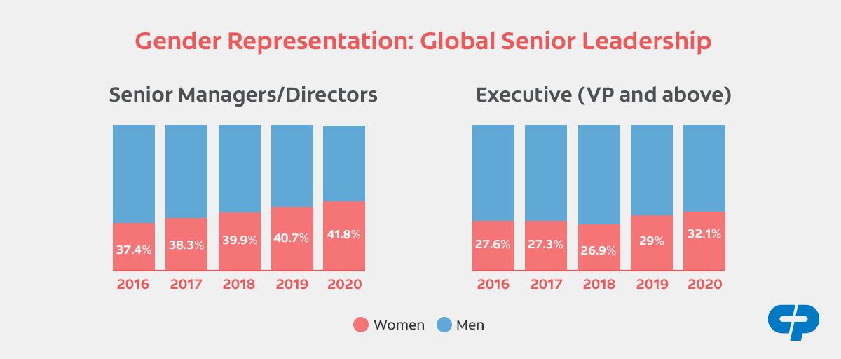 A graph of Gender Representation: Global Senior Leadership