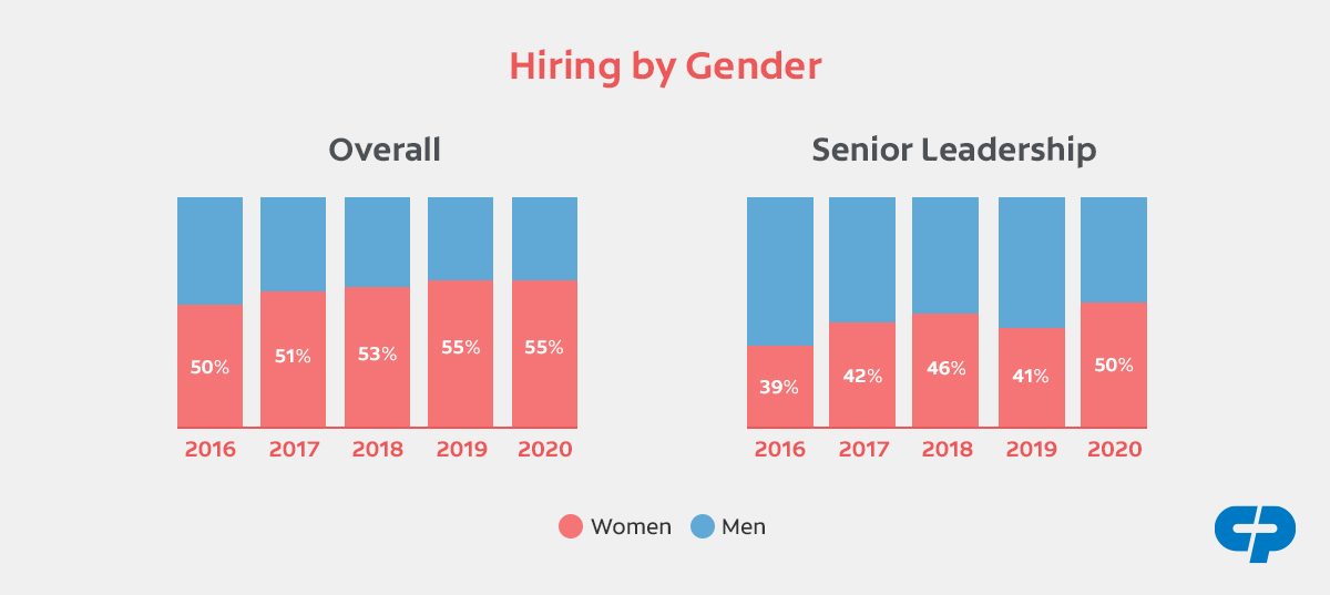 A graph Representation of Hiring by Gender