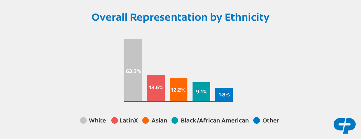 A graph respresenting the Overall Representation by Ethnicity, by gender percentage