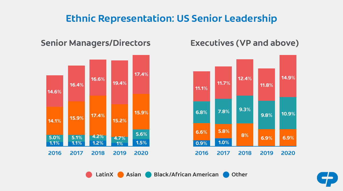 A graph representing the Global Senior Leadership, by gender percentage