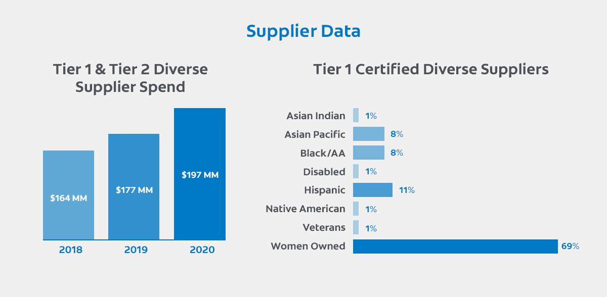 Supplier Data